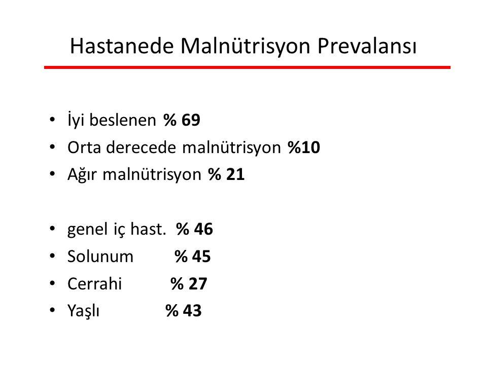 Hastanede Malnütrisyon Prevalansı İyi beslenen % 69 Orta derecede malnütrisyon %10 Ağır malnütrisyon % 21 genel iç hast.