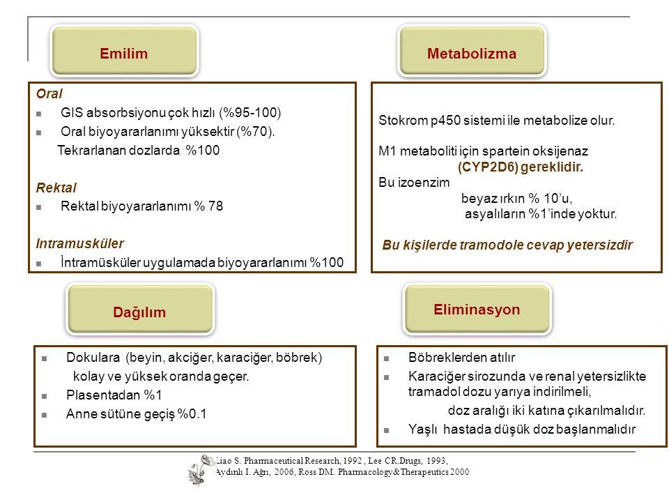 Emilim Metabolizma Eliminasyon Dağılım Oral GIS absorbsiyonu çok hızlı (%95-100) Oral biyoyararlanımı yüksektir (%70). Tekrarlanan dozlarda %100 Rekta
