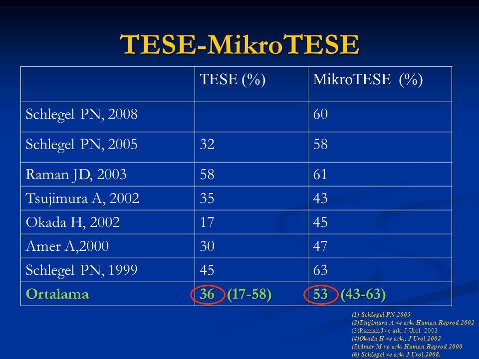 TESE-MikroTESE TESE (%)MikroTESE (%) Schlegel PN, 200860 Schlegel PN, 20053258 Raman JD, 20035861 Tsujimura A, 20023543 Okada H, 20021745 Amer A,20003