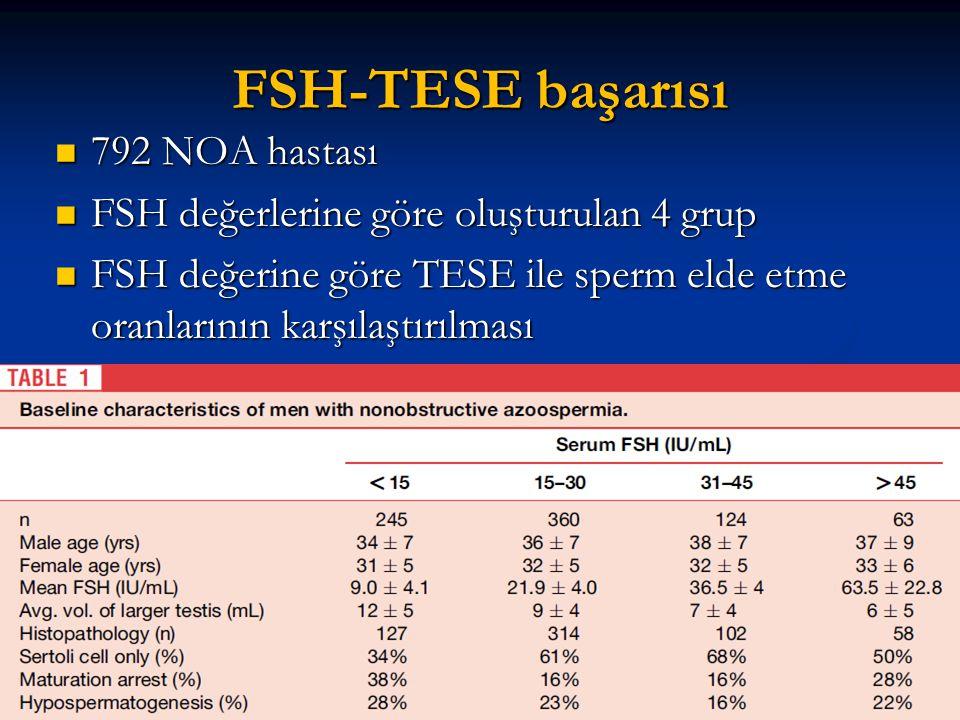FSH-TESE başarısı 792 NOA hastası 792 NOA hastası FSH değerlerine göre oluşturulan 4 grup FSH değerlerine göre oluşturulan 4 grup FSH değerine göre TE