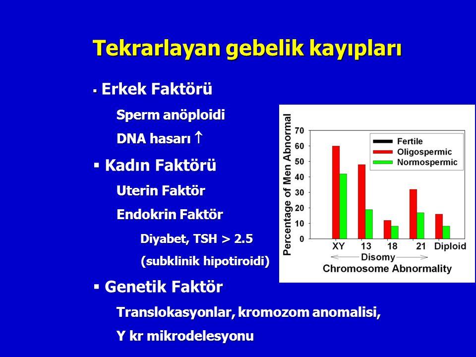 Tekrarlayan gebelik kayıpları  Erkek Faktörü Sperm anöploidi DNA hasarı   Kadın Faktörü Uterin Faktör Endokrin Faktör Diyabet, TSH > 2.5 (subklinik