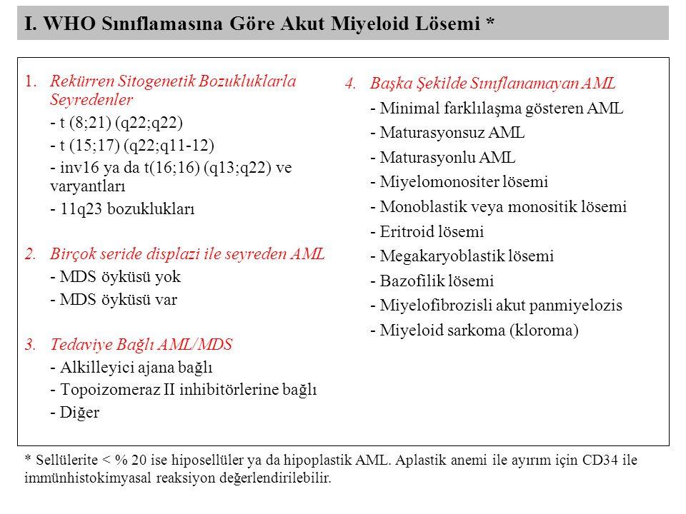 I. WHO Sınıflamasına Göre Akut Miyeloid Lösemi * 1.Rekürren Sitogenetik Bozukluklarla Seyredenler - t (8;21) (q22;q22) - t (15;17) (q22;q11-12) - inv1