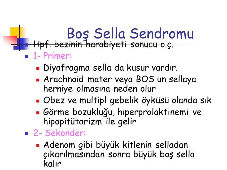 Boş Sella Sendromu Hpf. bezinin harabiyeti sonucu o.ç. 1- Primer: Diyafragma sella da kusur vardır. Arachnoid mater veya BOS un sellaya herniye olması