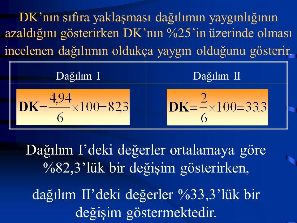 DK'nın sıfıra yaklaşması dağılımın yaygınlığının azaldığını gösterirken DK'nın %25'in üzerinde olması incelenen dağılımın oldukça yaygın olduğunu göst