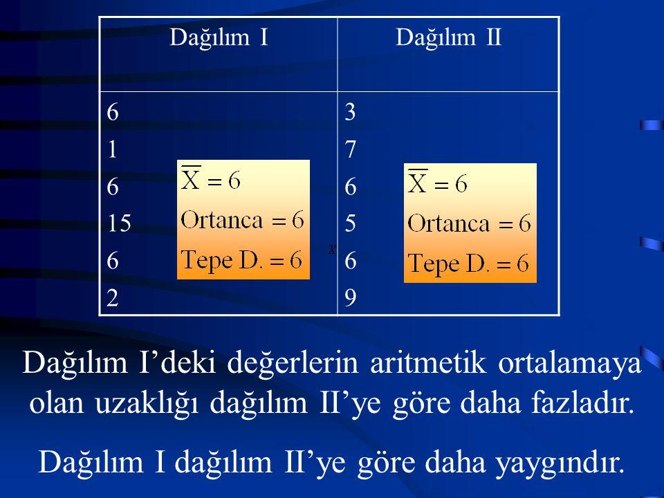 Dağılım IDağılım II 6 1 6 15 6 2 376569376569 Dağılım I'deki değerlerin aritmetik ortalamaya olan uzaklığı dağılım II'ye göre daha fazladır.