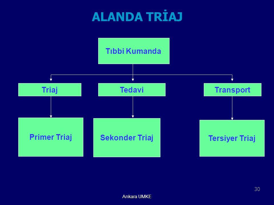 30 Ankara UMKE ALANDA TRİAJ Tıbbi Kumanda TriajTedaviTransport Primer Triaj Sekonder Triaj Tersiyer Triaj