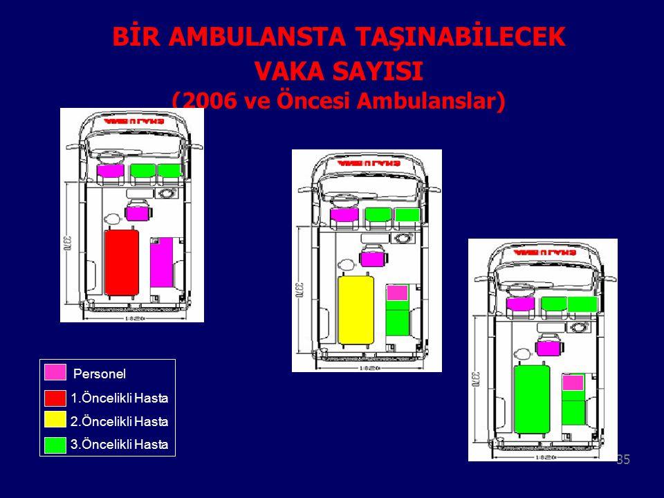 35 BİR AMBULANSTA TAŞINABİLECEK VAKA SAYISI (2006 ve Öncesi Ambulanslar) Personel 1.Öncelikli Hasta 2.Öncelikli Hasta 3.Öncelikli Hasta