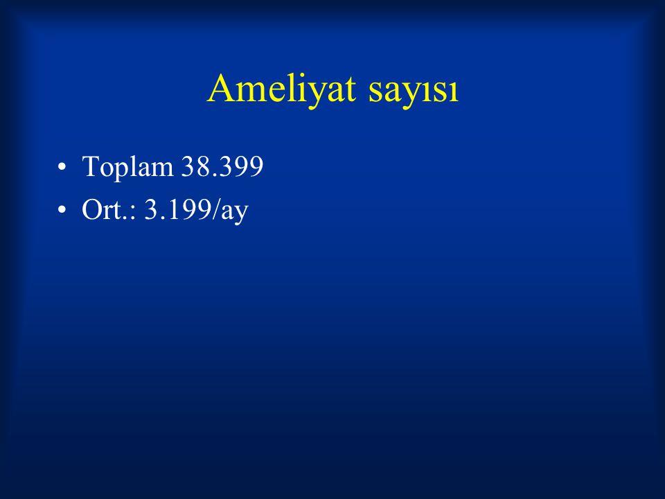 Ameliyat sayısı Toplam 38.399 Ort.: 3.199/ay