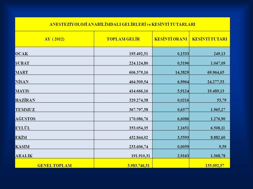 ANESTEZİYOLOJİ ANABİLİMDALI GELİRLERİ ve KESİNTİ TUTARLARI AY ( 2012)TOPLAM GELİRKESİNTİ ORANIKESİNTİ TUTARI OCAK 195.492,510,1533 249,13 ŞUBAT 224.12