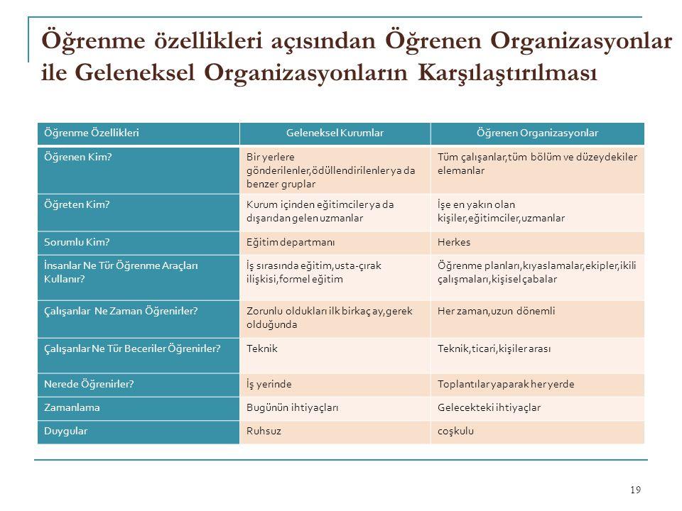 Öğrenme özellikleri açısından Öğrenen Organizasyonlar ile Geleneksel Organizasyonların Karşılaştırılması 19 Öğrenme ÖzellikleriGeleneksel KurumlarÖğre