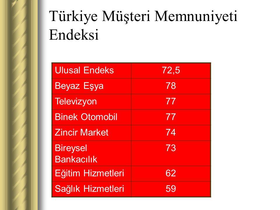 Türkiye Müşteri Memnuniyeti Endeksi Ulusal Endeks72,5 Beyaz Eşya78 Televizyon77 Binek Otomobil77 Zincir Market74 Bireysel Bankacılık 73 Eğitim Hizmetl