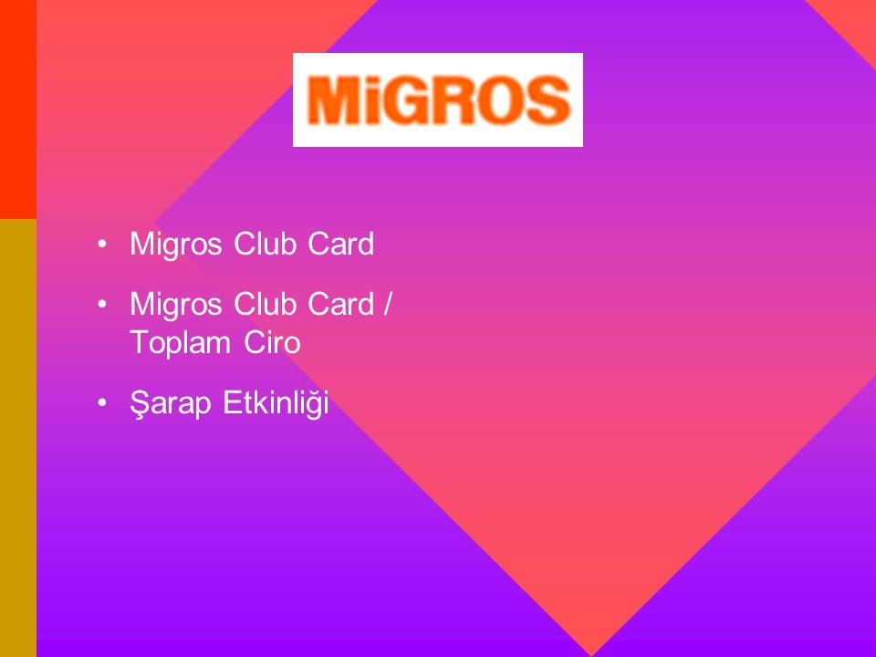 Migros Club Card Migros Club Card / Toplam Ciro Şarap Etkinliği
