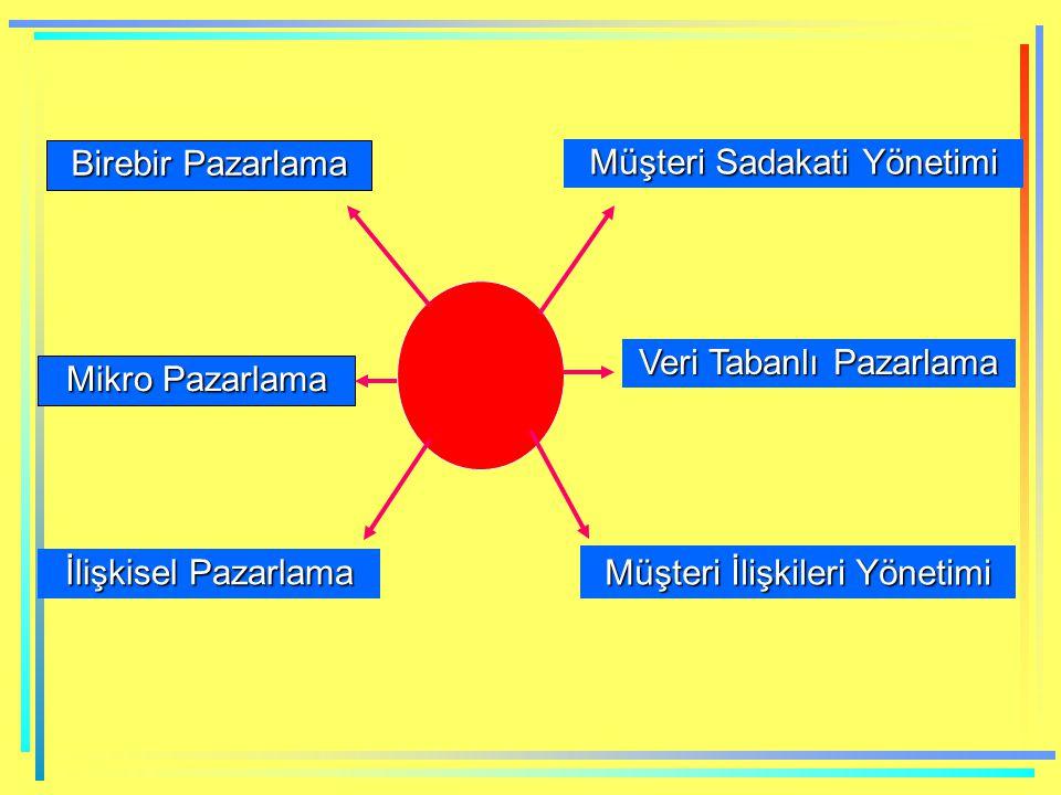 İş Süreçleri TV-(4 saat) Otomobil – (8-10 saat) Üretim TV- (1-1.5 saat) Otomobil – (5-6 saat) Arçelik 60 gün Hyundai 3-12 ay Sipariş Arçelik 10 gün Hyundai 1 aydan az Otomotiv 15 gün Kağıt 20 gün Stok Tutma Otomotiv 4-5 gün Kağıt 9 gün 2-3 gün Dağıtım Süresi 1 günden az 6 Aylık ve 12 Aylık Tablolar Finans Aylık ve günlük tablolar