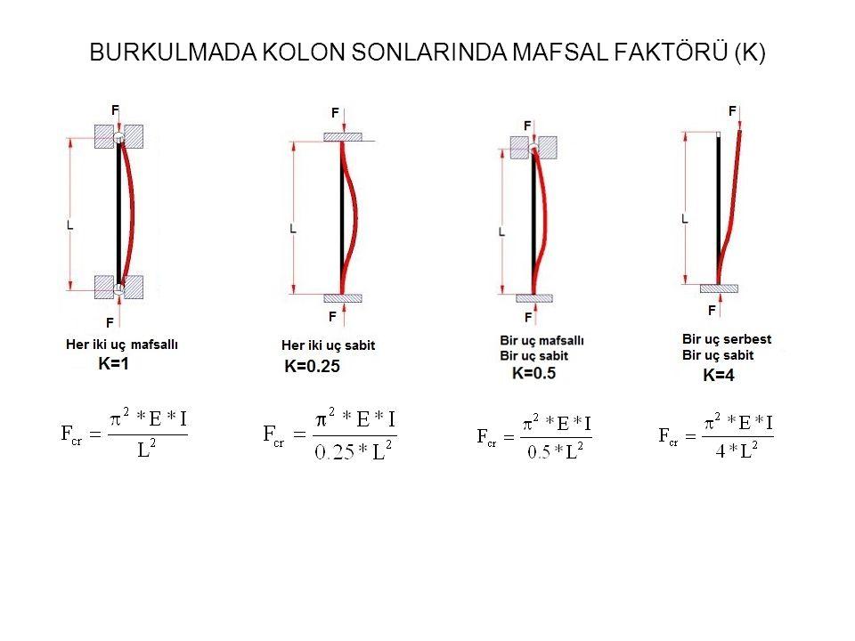 BURKULMADA KOLON SONLARINDA MAFSAL FAKTÖRÜ (K)