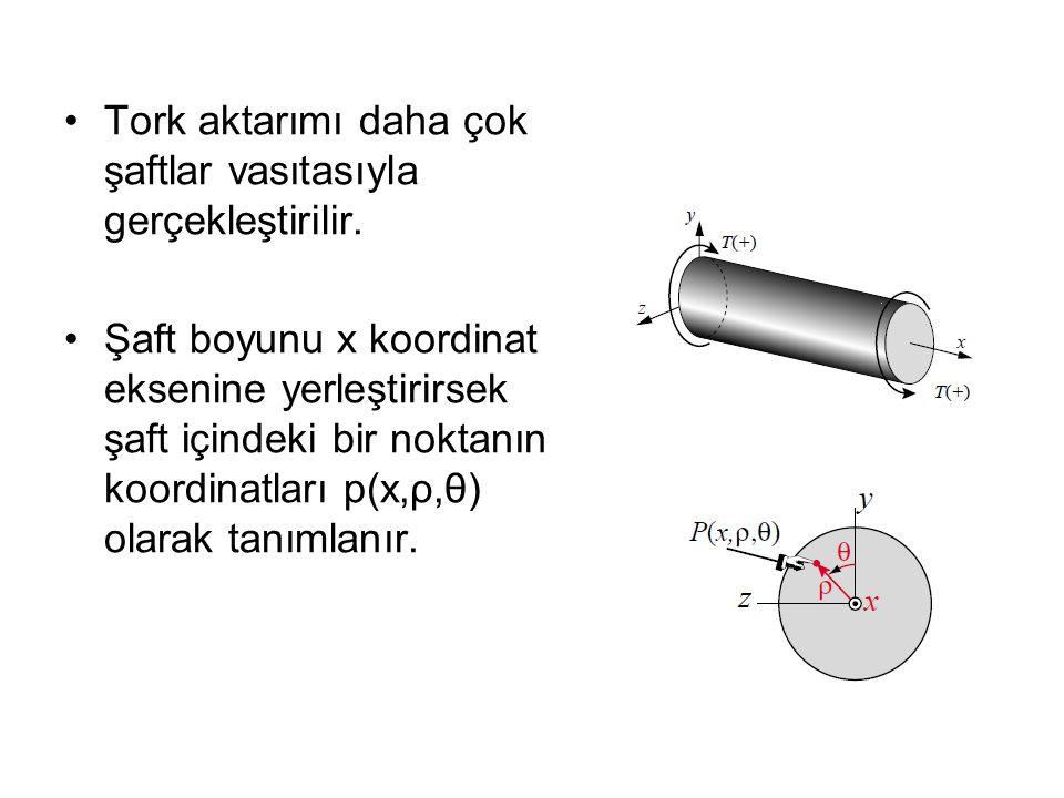 Tork aktarımı daha çok şaftlar vasıtasıyla gerçekleştirilir. Şaft boyunu x koordinat eksenine yerleştirirsek şaft içindeki bir noktanın koordinatları