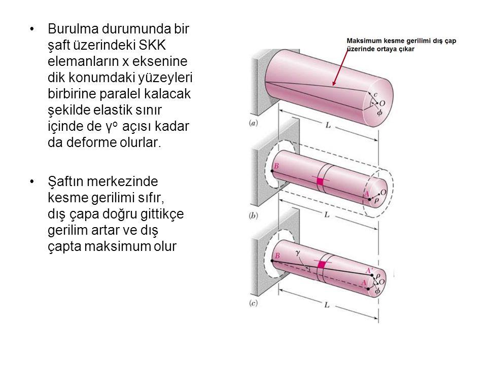 Burulma durumunda bir şaft üzerindeki SKK elemanların x eksenine dik konumdaki yüzeyleri birbirine paralel kalacak şekilde elastik sınır içinde de γ o