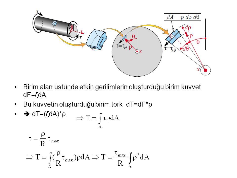 Birim alan üstünde etkin gerilimlerin oluşturduğu birim kuvvet dF=ζdA Bu kuvvetin oluşturduğu birim tork dT=dF*ρ  dT=(ζdA)*ρ
