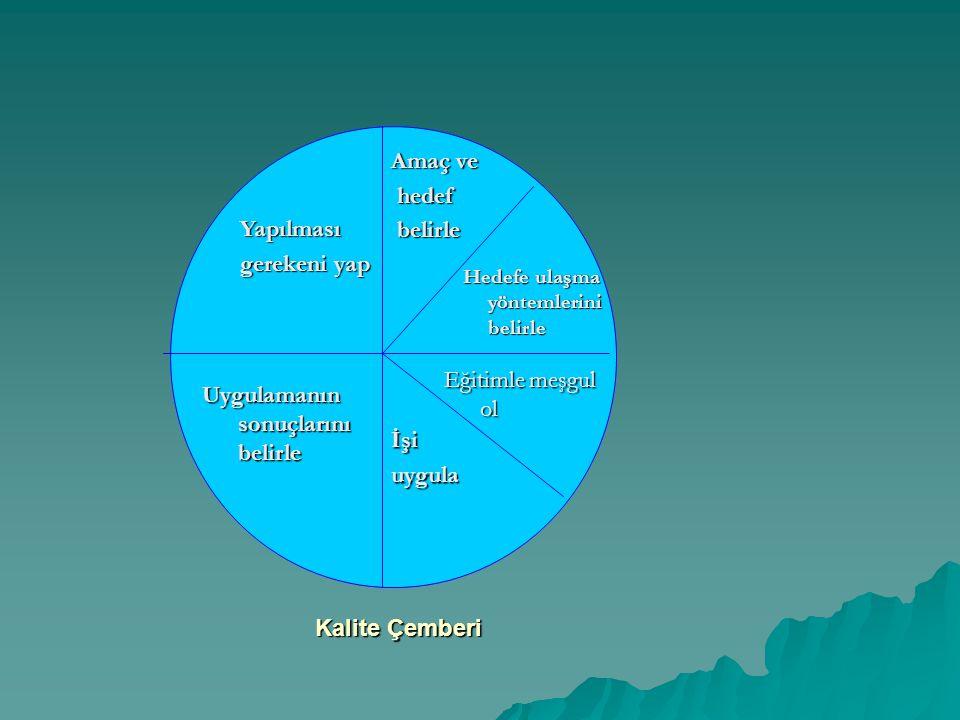 Yapılması gerekeni yap Uygulamanın sonuçlarını belirle Amaç ve hedef hedef belirle belirle Hedefe ulaşma yöntemlerini belirle Hedefe ulaşma yöntemleri