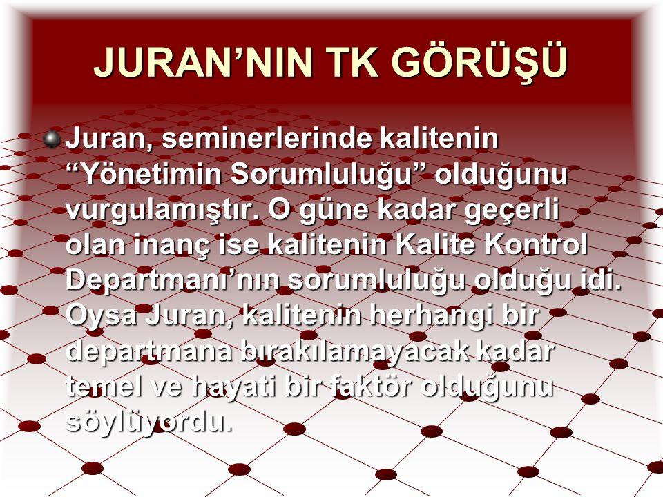 """JURAN'NIN TK GÖRÜŞÜ Juran, seminerlerinde kalitenin """"Yönetimin Sorumluluğu"""" olduğunu vurgulamıştır. O güne kadar geçerli olan inanç ise kalitenin Kali"""