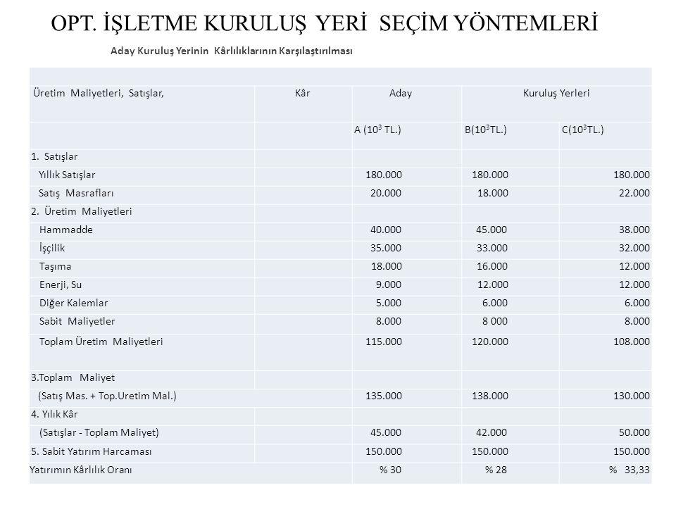 Üretim Maliyetleri, Satışlar,KârAdayKuruluş Yerleri A (10 3 TL.) B(10 3 TL.) C(10 3 TL.) 1.