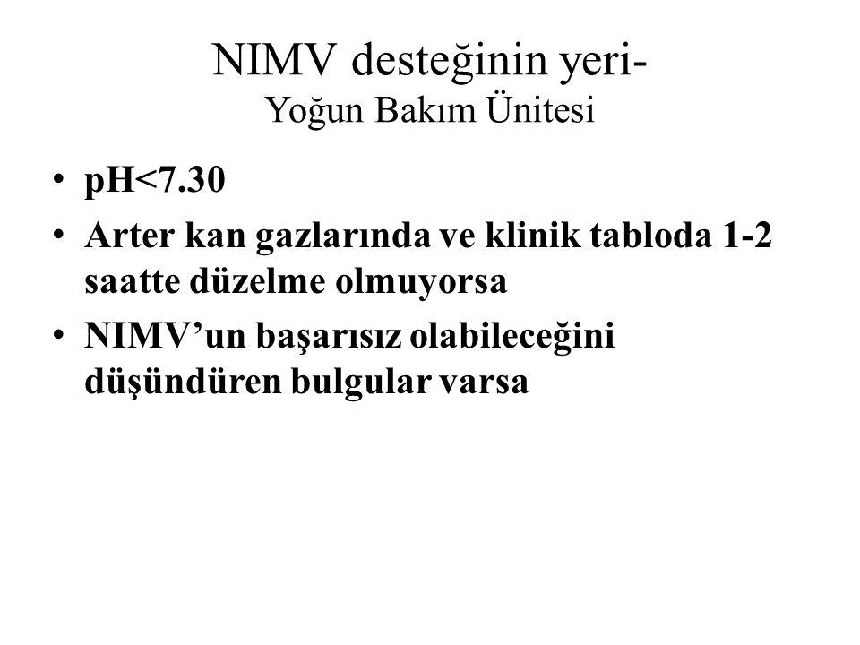 NIMV desteğinin yeri- Yoğun Bakım Ünitesi pH<7.30 Arter kan gazlarında ve klinik tabloda 1-2 saatte düzelme olmuyorsa NIMV'un başarısız olabileceğini düşündüren bulgular varsa