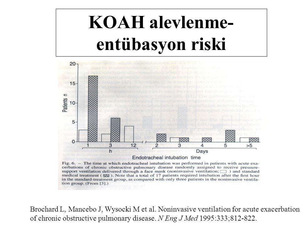 Brochard L, Mancebo J, Wysocki M et al. Noninvasive ventilation for acute exacerbation of chronic obstructive pulmonary disease. N Eng J Med 1995:333;