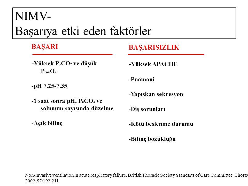 NIMV- Başarıya etki eden faktörler BAŞARI - Yüksek P a CO 2 ve düşük P A-a O 2 -pH 7.25-7.35 -1 saat sonra pH, P a CO 2 ve solunum sayısında düzelme -Açık bilinç BAŞARISIZLIK - Yüksek APACHE -Pnömoni -Yapışkan sekresyon -Diş sorunları -Kötü beslenme durumu -Bilinç bozukluğu Non-invasive ventilation in acute respiratory failure.
