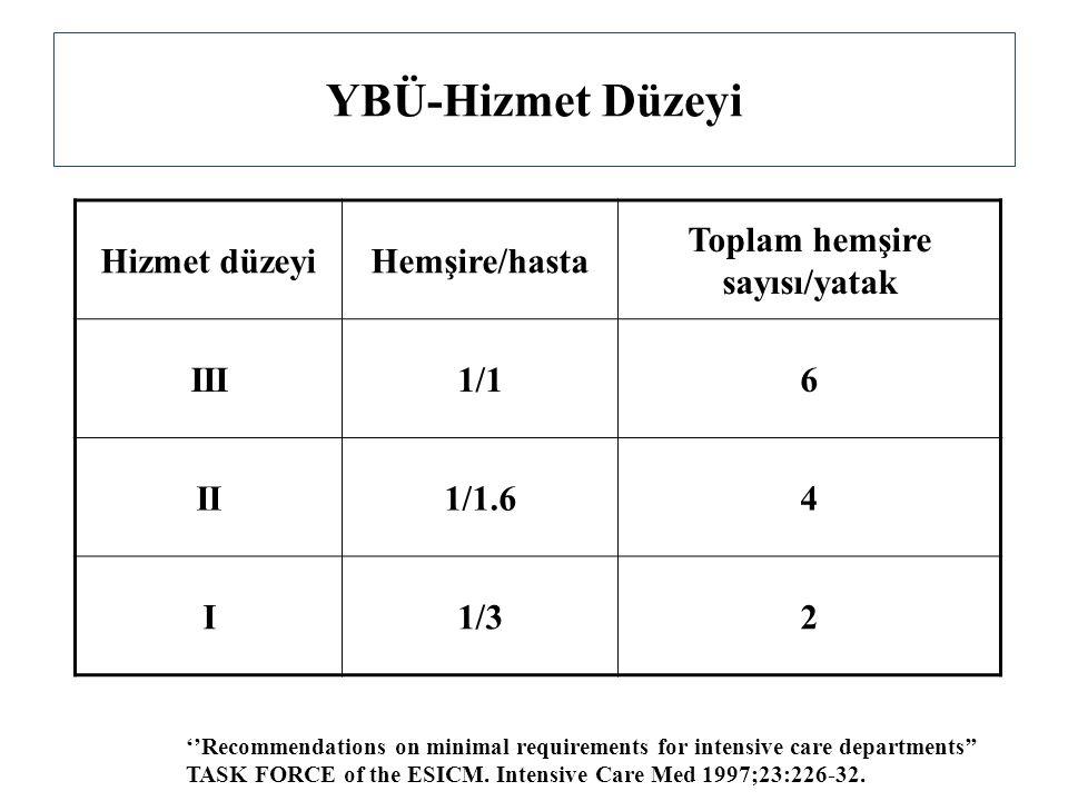 YBÜ-Hizmet Düzeyi Hizmet düzeyiHemşire/hasta Toplam hemşire sayısı/yatak III1/16 II1/1.64 I1/32 ''Recommendations on minimal requirements for intensive care departments'' TASK FORCE of the ESICM.