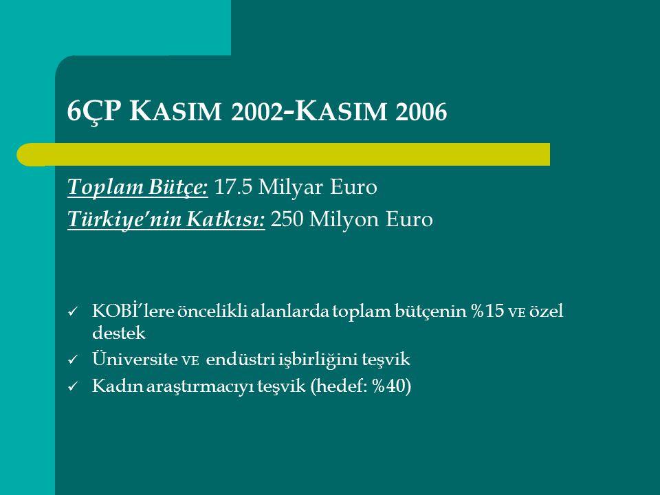 6ÇP K ASIM 2002 - K ASIM 2006 Toplam Bütçe: 17.5 Milyar Euro Türkiye'nin Katkısı: 250 Milyon Euro KOBİ'lere öncelikli alanlarda toplam bütçenin %15 VE özel destek Üniversite VE endüstri işbirliğini teşvik Kadın araştırmacıyı teşvik (hedef: %40)