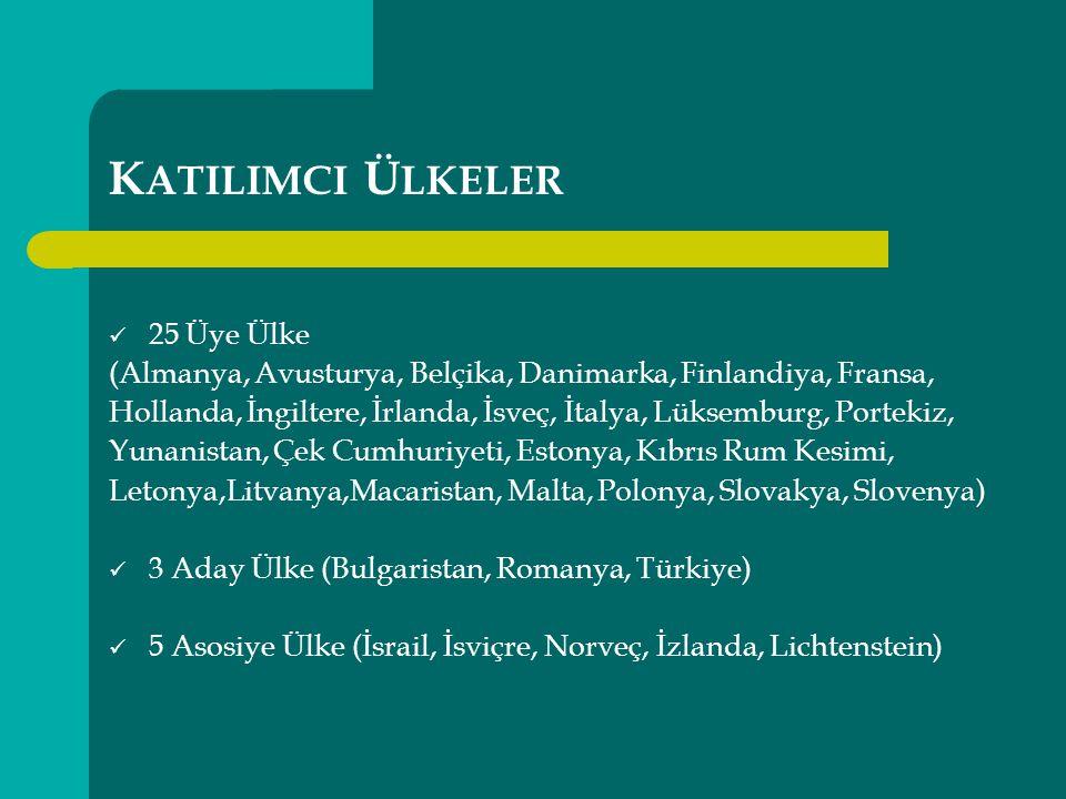 K ATILIMCI Ü LKELER 25 Üye Ülke (Almanya, Avusturya, Belçika, Danimarka, Finlandiya, Fransa, Hollanda, İngiltere, İrlanda, İsveç, İtalya, Lüksemburg, Portekiz, Yunanistan, Çek Cumhuriyeti, Estonya, Kıbrıs Rum Kesimi, Letonya,Litvanya,Macaristan, Malta, Polonya, Slovakya, Slovenya) 3 Aday Ülke (Bulgaristan, Romanya, Türkiye) 5 Asosiye Ülke (İsrail, İsviçre, Norveç, İzlanda, Lichtenstein)