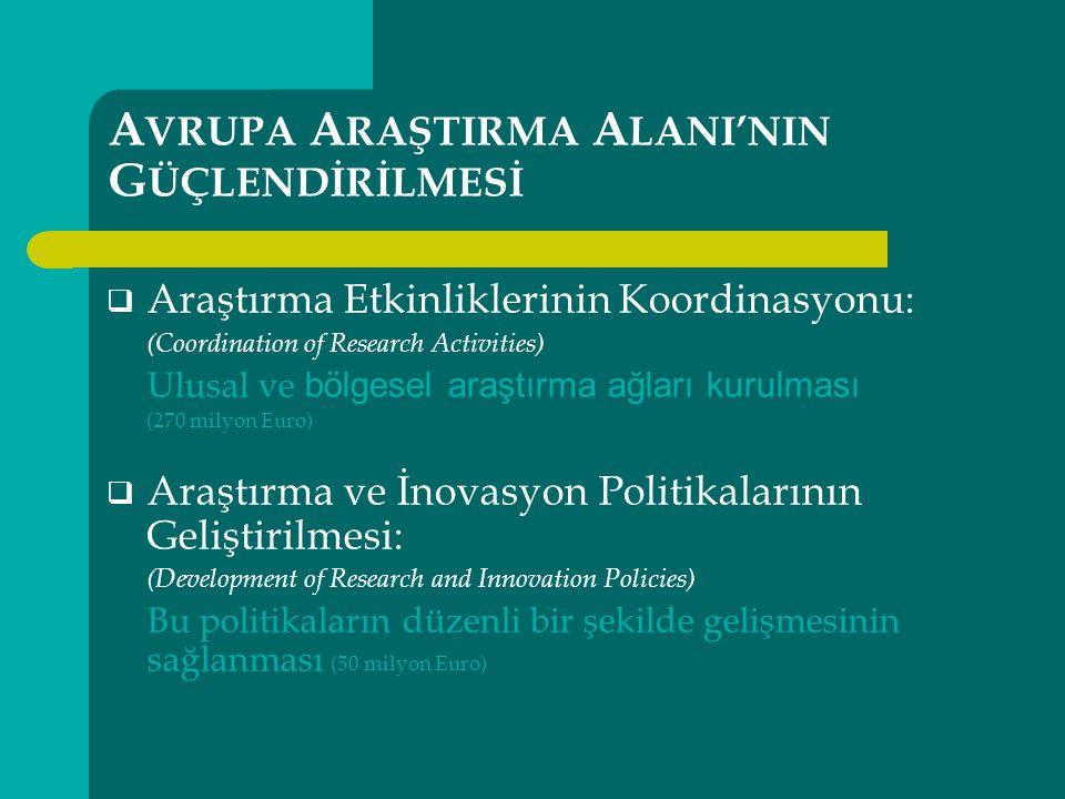 A VRUPA A RAŞTIRMA A LANI'NIN G ÜÇLENDİRİLMESİ  Araştırma Etkinliklerinin Koordinasyonu: (Coordination of Research Activities) Ulusal ve bölgesel araştırma ağları kurulması (270 milyon Euro)  Araştırma ve İnovasyon Politikalarının Geliştirilmesi: (Development of Research and Innovation Policies) Bu politikaların düzenli bir şekilde gelişmesinin sağlanması (50 milyon Euro)