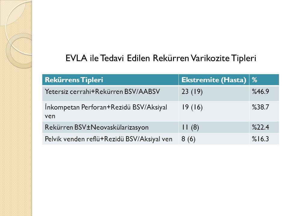EVLA ile Tedavi Edilen Rekürren Varikozite Tipleri Rekürrens TipleriEkstremite (Hasta)% Yetersiz cerrahi+Rekürren BSV/AABSV23 (19)%46.9 İ nkompetan Pe