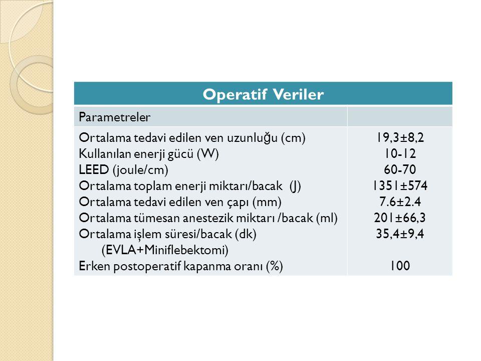 Operatif Veriler Parametreler Ortalama tedavi edilen ven uzunlu ğ u (cm) Kullanılan enerji gücü (W) LEED (joule/cm) Ortalama toplam enerji miktarı/bac