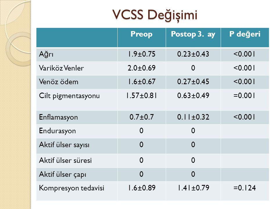 VCSS De ğ işimi PreopPostop 3. ayP de ğ eri A ğ rı1.9±0.750.23±0.43<0.001 Variköz Venler2.0±0.690<0.001 Venöz ödem1.6±0.670.27±0.45<0.001 Cilt pigment