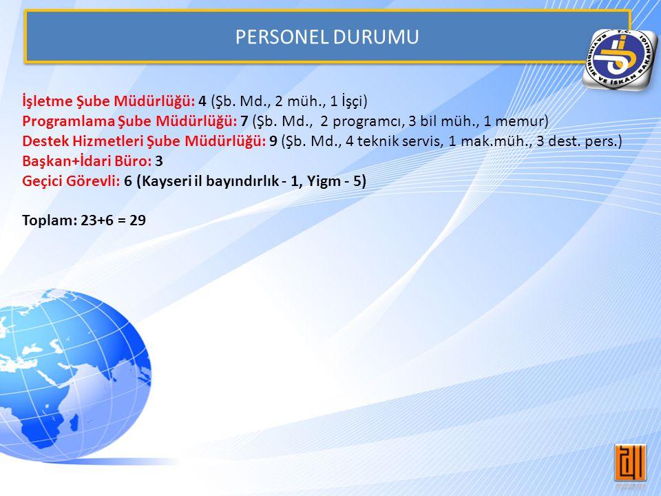 PERSONEL DURUMU İşletme Şube Müdürlüğü: 4 (Şb. Md., 2 müh., 1 İşçi) Programlama Şube Müdürlüğü: 7 (Şb. Md., 2 programcı, 3 bil müh., 1 memur) Destek H