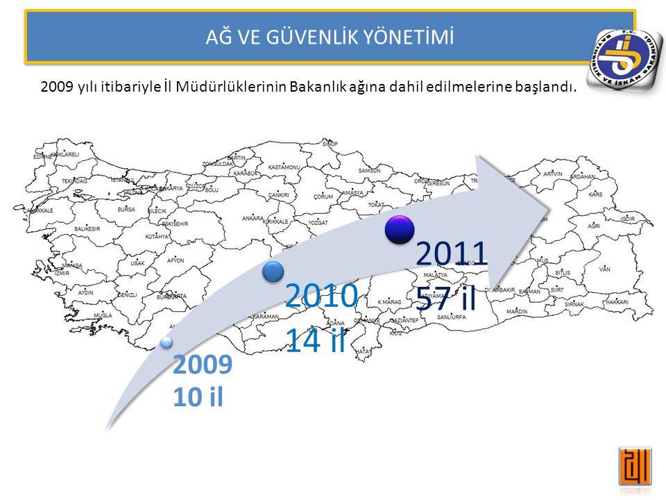 AĞ VE GÜVENLİK YÖNETİMİ 2009 yılı itibariyle İl Müdürlüklerinin Bakanlık ağına dahil edilmelerine başlandı. 2009 10 il 2010 14 il 2011 57 il