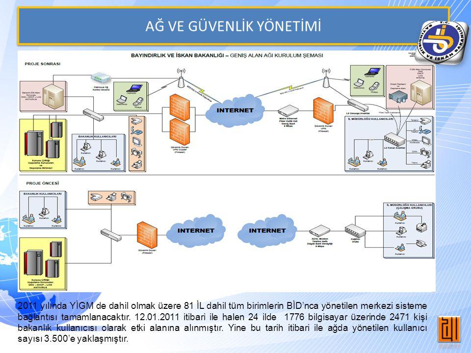 AĞ VE GÜVENLİK YÖNETİMİ 2011 yılında YİGM de dahil olmak üzere 81 İL dahil tüm birimlerin BİD'nca yönetilen merkezi sisteme bağlantısı tamamlanacaktır.