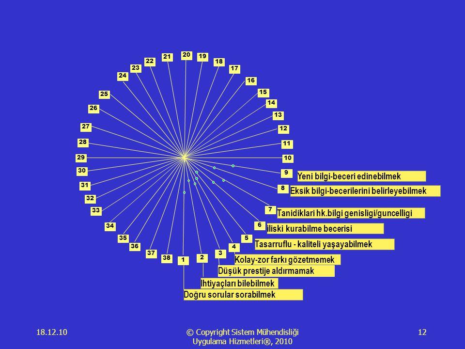18.12.10 © Copyright Sistem Mühendisliği Uygulama Hizmetleri®, 2010 12 1 2 3 4 5 6 7 8 9 10 11 12 13 14 15 16 17 18 19 20 21 23 22 24 25 28 29 34 35 26 27 30 31 33 36 38 37 32 Doğru sorular sorabilmek Ihtiyaçları bilebilmek Düşük prestije aldırmamak Kolay-zor farkı gözetmemek Tasarruflu - kaliteli yaşayabilmek iliski kurabilme becerisi Tanidiklari hk.bilgi genisligi/guncelligi Eksik bilgi-becerilerini belirleyebilmek Yeni bilgi-beceri edinebilmek
