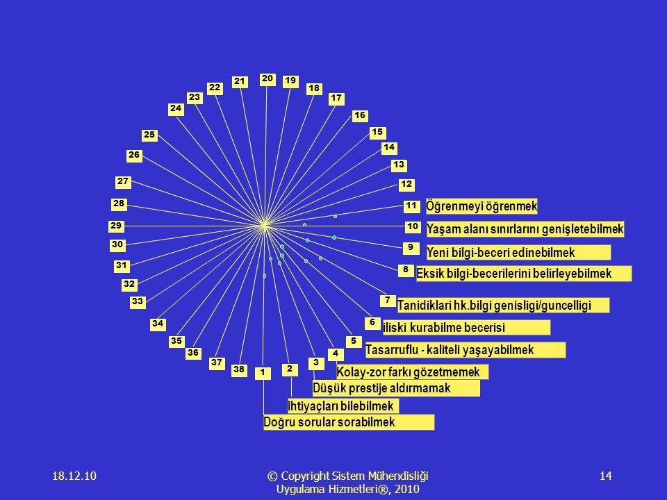 18.12.10 © Copyright Sistem Mühendisliği Uygulama Hizmetleri®, 2010 14 1 2 3 4 5 6 7 8 9 10 11 12 13 14 15 16 17 18 19 20 21 23 22 24 25 28 29 34 35 26 27 30 31 33 36 38 37 32 Doğru sorular sorabilmek Ihtiyaçları bilebilmek Düşük prestije aldırmamak Kolay-zor farkı gözetmemek Tasarruflu - kaliteli yaşayabilmek iliski kurabilme becerisi Tanidiklari hk.bilgi genisligi/guncelligi Eksik bilgi-becerilerini belirleyebilmek Yeni bilgi-beceri edinebilmek Yaşam alanı sınırlarını genişletebilmek Öğrenmeyi öğrenmek