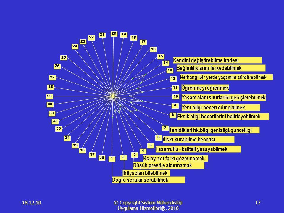 18.12.10 © Copyright Sistem Mühendisliği Uygulama Hizmetleri®, 2010 17 1 2 3 4 5 6 7 8 9 10 11 12 13 14 15 16 17 18 19 20 21 23 22 24 25 28 29 34 35 26 27 30 31 33 36 38 37 32 Doğru sorular sorabilmek Ihtiyaçları bilebilmek Düşük prestije aldırmamak Kolay-zor farkı gözetmemek Tasarruflu - kaliteli yaşayabilmek iliski kurabilme becerisi Tanidiklari hk.bilgi genisligi/guncelligi Eksik bilgi-becerilerini belirleyebilmek Yeni bilgi-beceri edinebilmek Yaşam alanı sınırlarını genişletebilmek Öğrenmeyi öğrenmek Herhangi bir yerde yaşamını sürdürebilmek Bağımlılıklarını farkedebilmek Kendini değiştirebilme iradesi