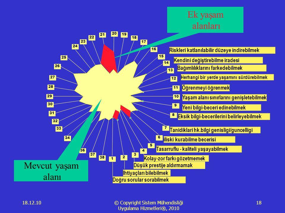 18.12.10 © Copyright Sistem Mühendisliği Uygulama Hizmetleri®, 2010 18 1 2 3 4 5 6 7 8 9 10 11 12 13 14 15 16 17 18 19 20 21 23 22 24 25 28 29 34 35 26 27 30 31 33 36 38 37 32 Doğru sorular sorabilmek Ihtiyaçları bilebilmek Düşük prestije aldırmamak Kolay-zor farkı gözetmemek Tasarruflu - kaliteli yaşayabilmek iliski kurabilme becerisi Tanidiklari hk.bilgi genisligi/guncelligi Eksik bilgi-becerilerini belirleyebilmek Yeni bilgi-beceri edinebilmek Yaşam alanı sınırlarını genişletebilmek Öğrenmeyi öğrenmek Herhangi bir yerde yaşamını sürdürebilmek Bağımlılıklarını farkedebilmek Kendini değiştirebilme iradesi Riskleri katlanılabilir düzeye indirebilmek Mevcut yaşam alanı Ek yaşam alanları