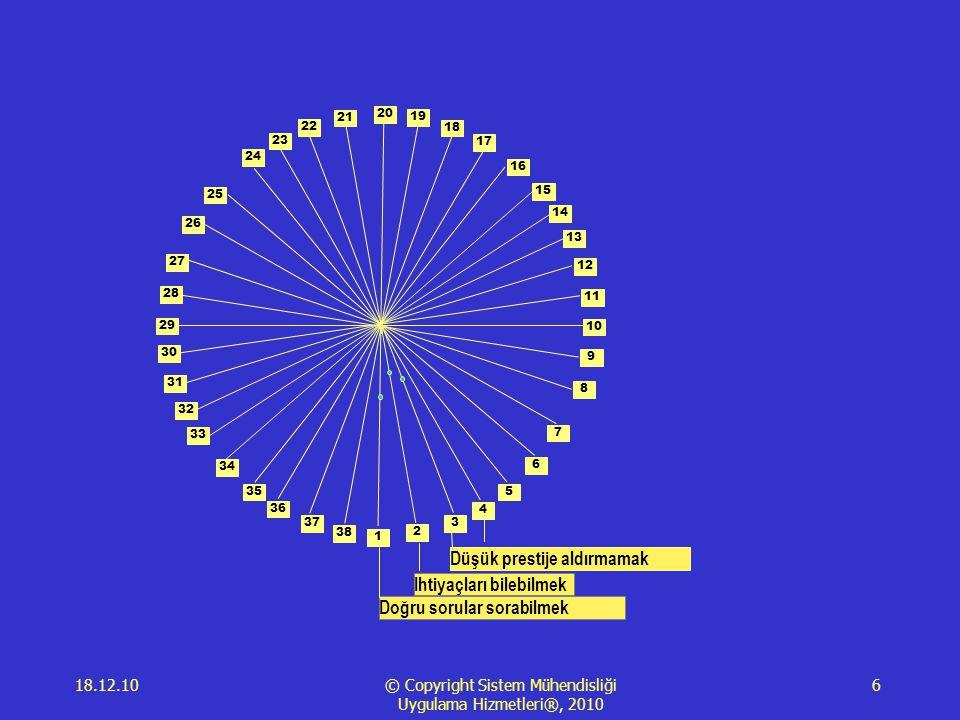 18.12.10 © Copyright Sistem Mühendisliği Uygulama Hizmetleri®, 2010 6 1 2 3 4 5 6 7 8 9 10 11 12 13 14 15 16 17 18 19 20 21 23 22 24 25 28 29 34 35 26 27 30 31 33 36 38 37 32 Doğru sorular sorabilmek Ihtiyaçları bilebilmek Düşük prestije aldırmamak