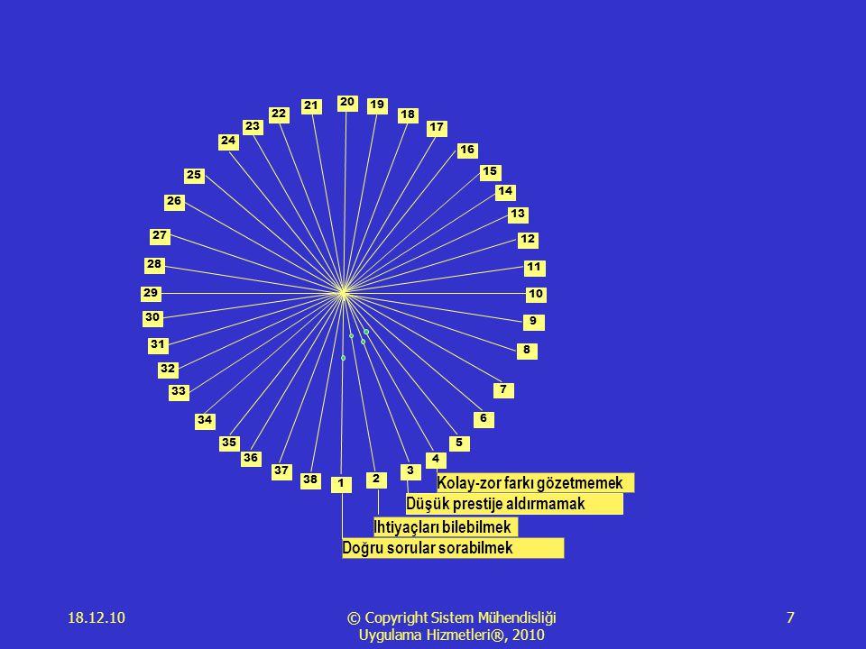 18.12.10 © Copyright Sistem Mühendisliği Uygulama Hizmetleri®, 2010 7 1 2 3 4 5 6 7 8 9 10 11 12 13 14 15 16 17 18 19 20 21 23 22 24 25 28 29 34 35 26 27 30 31 33 36 38 37 32 Doğru sorular sorabilmek Ihtiyaçları bilebilmek Düşük prestije aldırmamak Kolay-zor farkı gözetmemek