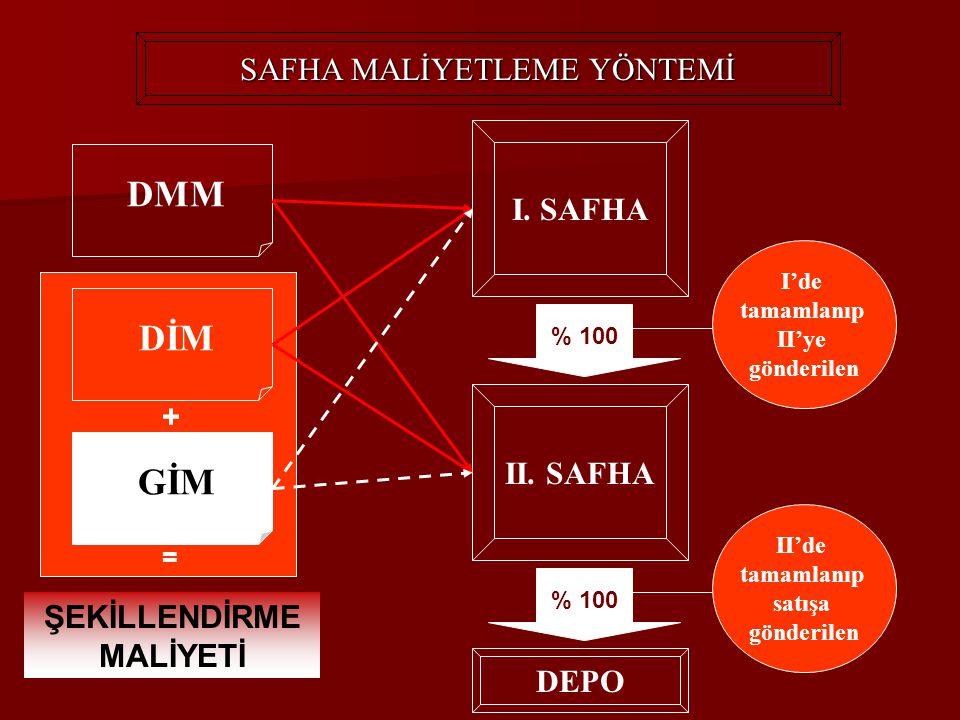 DMM SAFHA MALİYETLEME YÖNTEMİ DİM GİM I. SAFHA II. SAFHA I'de tamamlanıp II'ye gönderilen II'de tamamlanıp satışa gönderilen ŞEKİLLENDİRME MALİYETİ +