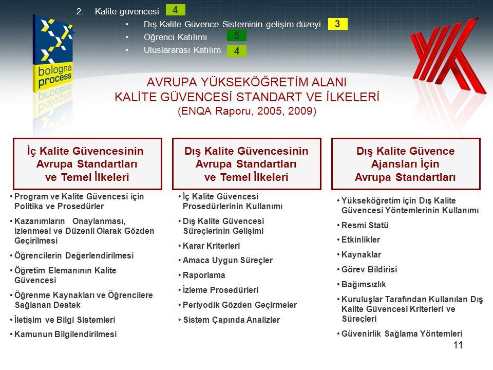 11 AVRUPA YÜKSEKÖĞRETİM ALANI KALİTE GÜVENCESİ STANDART VE İLKELERİ (ENQA Raporu, 2005, 2009) İç Kalite Güvencesinin Avrupa Standartları ve Temel İlke