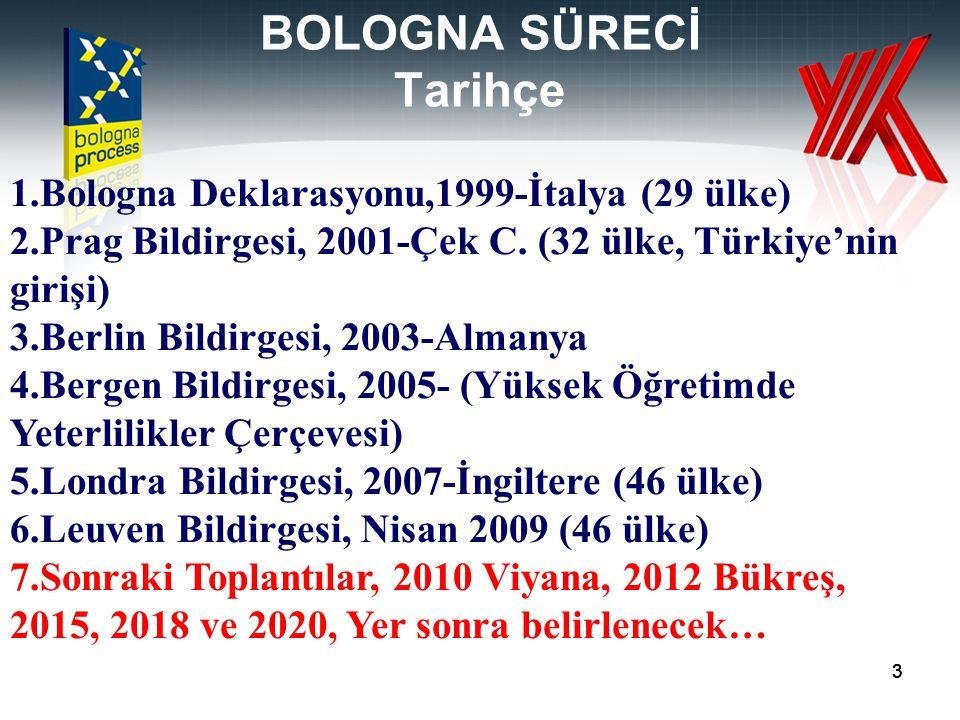 33 BOLOGNA SÜRECİ Tarihçe 1.Bologna Deklarasyonu,1999-İtalya (29 ülke) 2.Prag Bildirgesi, 2001-Çek C. (32 ülke, Türkiye'nin girişi) 3.Berlin Bildirges