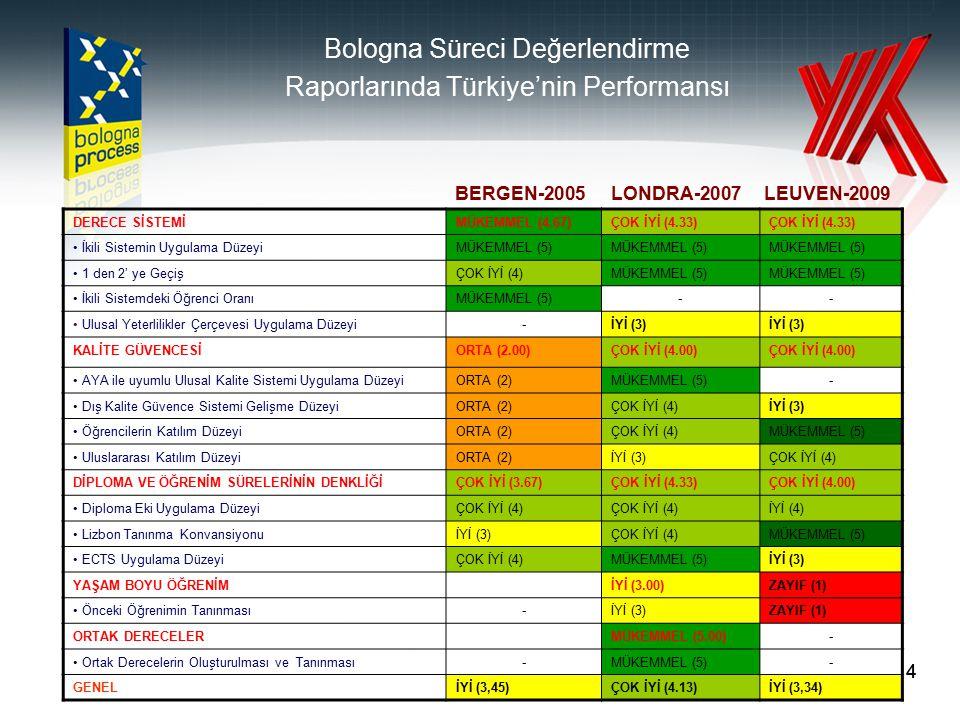 5 1.Kolay anlaşılabilir ve karşılaştırılabilir bir akademik derece sistemi: 2/3 kademeli (Lisans, Yüksek Lisans, Doktora) yükseköğretim sistemi Kademeler arası geçiş Ulusal Yeterlilikler Çerçevesi Bologna 1999 Leuven 2009 BOLOGNA SÜRECİ VE ÜLKEMİZDE YAPILAN ÇALIŞMALAR 2.Kalite güvencesi Dış Kalite Güvence Sisteminin gelişim düzeyi Öğrenci Katılımı Uluslararası Katılım 3.
