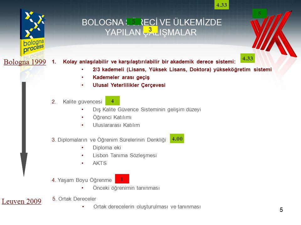 6 1.Kolay anlaşılabilir ve karşılaştırılabilir bir akademik derece sistemi: 2/3 kademeli (Lisans, Yüksek Lisans, Doktora) yükseköğretim sistemi Kademeler arası geçiş Ulusal Yeterlilikler Çerçevesi ÜLKEMİZDE: Bologna Süreci ile uyumlu 2/3 aşamalı (Lisans, Yüksek Lisans, Doktora) sistem hali hazırda mevcut: Lisans (4 yıl) Lisansüstü - Master (1,5-2 yıl) - Doktora (3-4 yıl) FARKLILIK:Avrupa'da oluşturulmaya çalışılan 3+2+3= 8 yıl öğrenim süresine oranla uzun bir öğrenim süresi.
