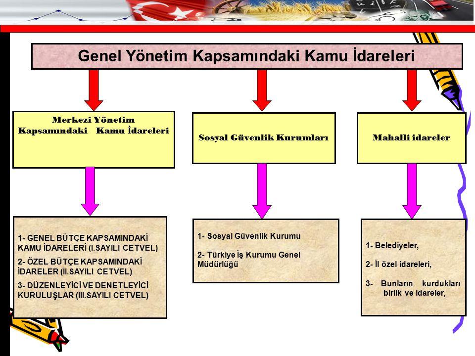 Genel Yönetim Kapsamındaki Kamu İdareleri Sosyal Güvenlik Kurumları Merkezi Yönetim Kapsamındaki Kamu İ dareleri Mahalli idareler 1- GENEL BÜTÇE KAPSAMINDAKİ KAMU İDARELERİ (I.SAYILI CETVEL) 2- ÖZEL BÜTÇE KAPSAMINDAKİ İDARELER (II.SAYILI CETVEL) 3- DÜZENLEYİCİ VE DENETLEYİCİ KURULUŞLAR (III.SAYILI CETVEL) 1- Sosyal Güvenlik Kurumu 2- Türkiye İş Kurumu Genel Müdürlüğü 1- Belediyeler, 2- İl özel idareleri, 3- Bunların kurdukları birlik ve idareler,