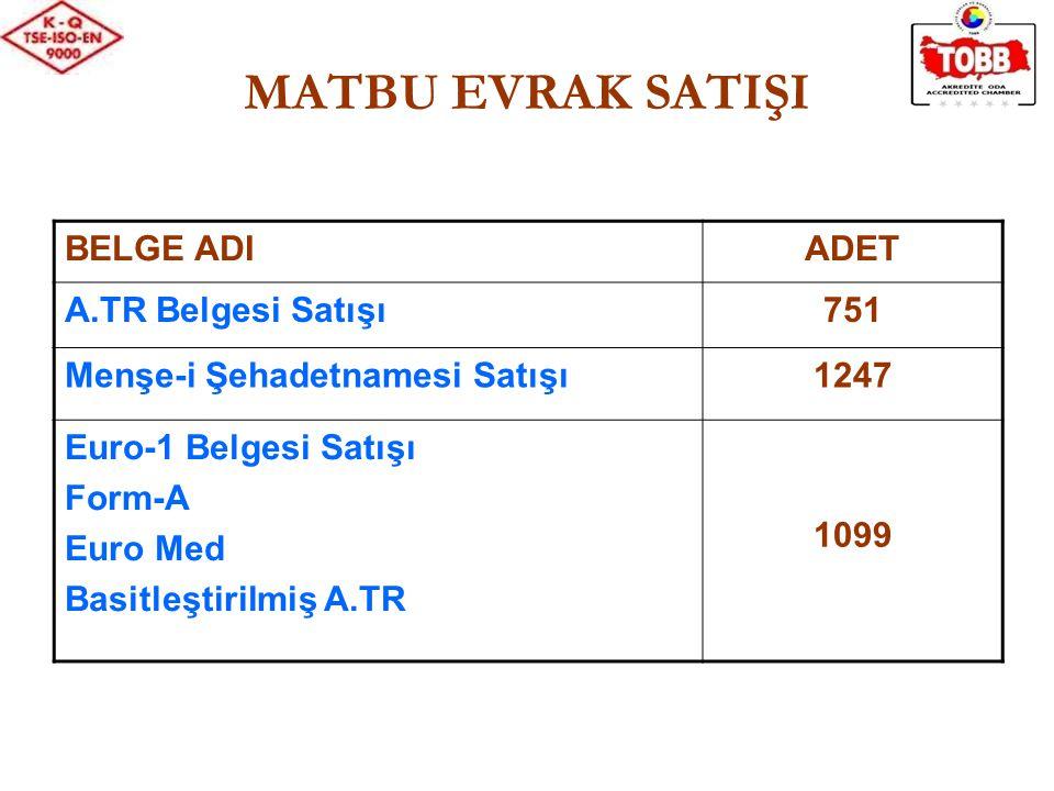 MATBU EVRAK SATIŞI BELGE ADIADET A.TR Belgesi Satışı751 Menşe-i Şehadetnamesi Satışı1247 Euro-1 Belgesi Satışı Form-A Euro Med Basitleştirilmiş A.TR 1099